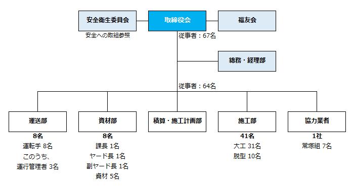 福村建設株式会社 組織図